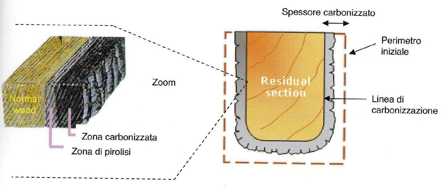 Sezione residua in seguito a carbonizzazione degli strati esterni