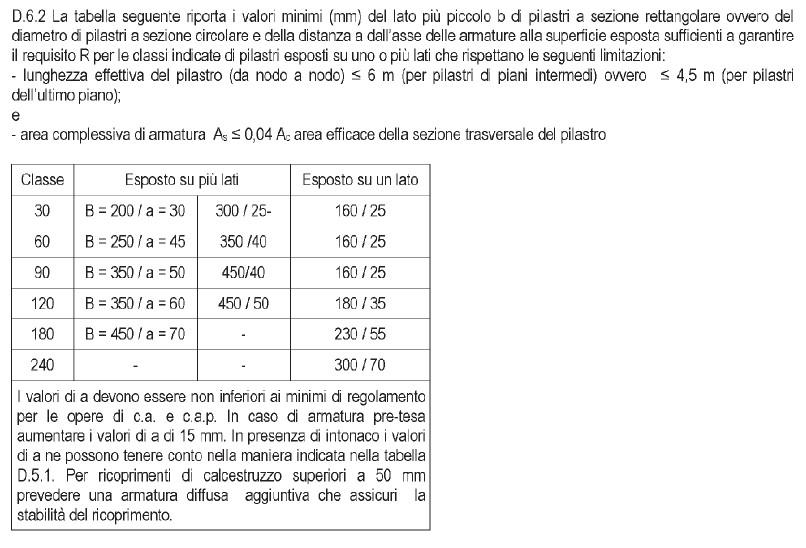tab.D 7 allegata al D.M. 16/02/2007 - cert.rei C.A. tabellare