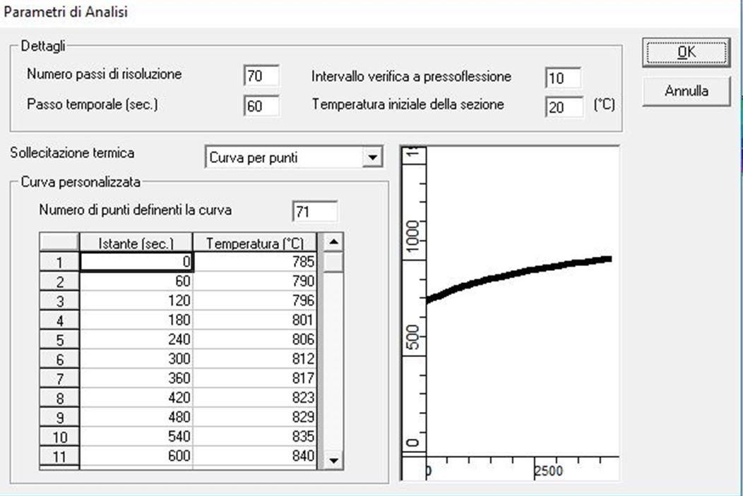 ISO 834 TRASLATA DI 20' - rei90