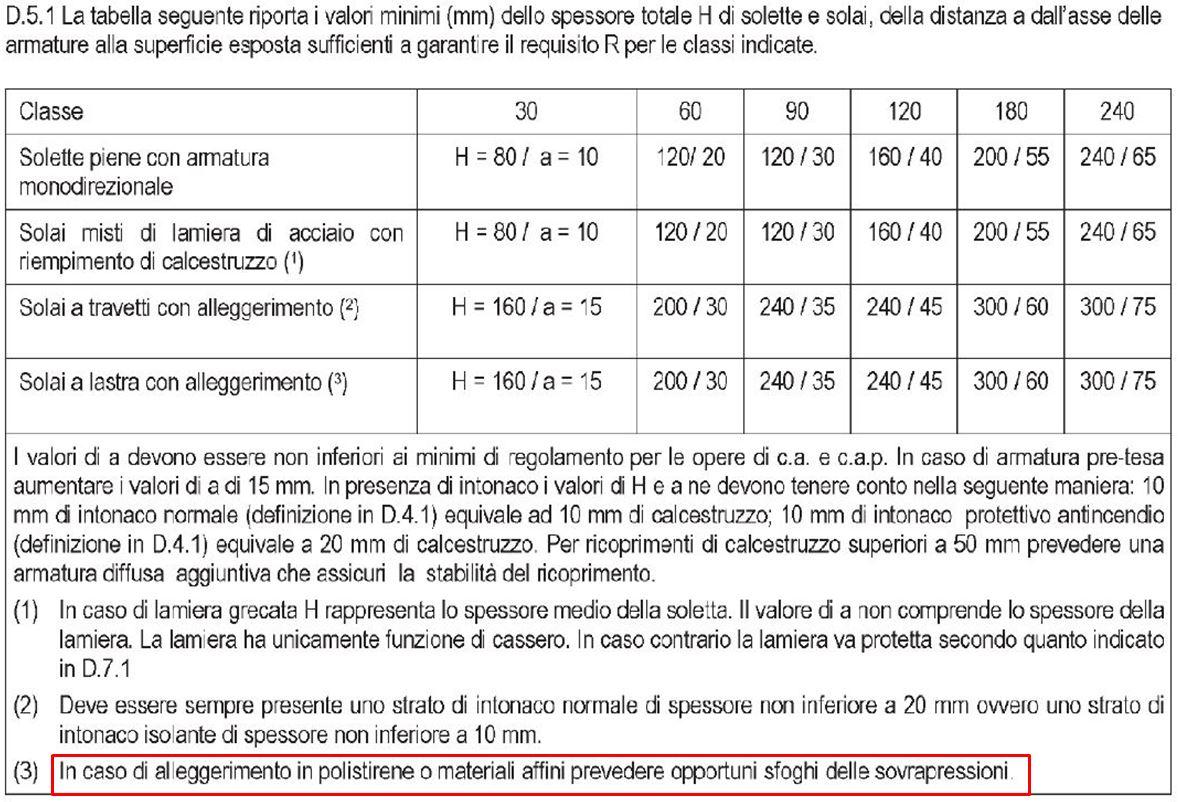 tabella D.5.1 solette predalles rei tabellare