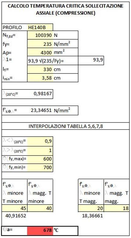 CALCOLO TEMEPERATURA CRITICA - COLONNA ACCIAIO